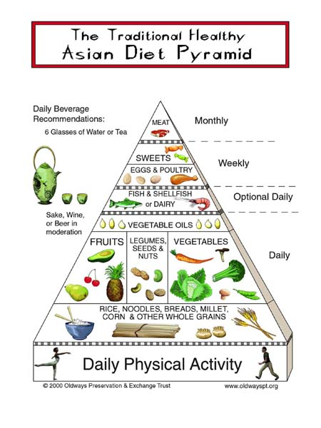 asian_diet_pyramid