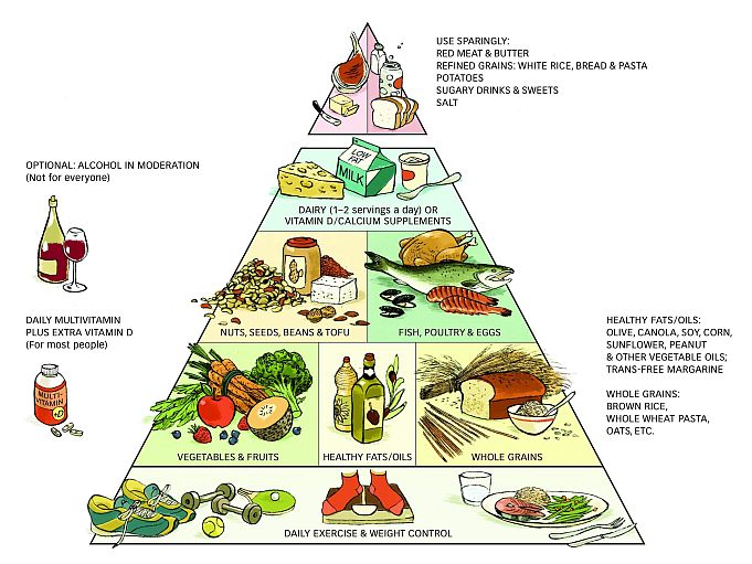 Healthy Eating Pyramid – Guidelines