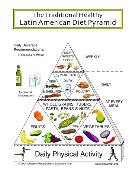 latin_american_diet_pyramid