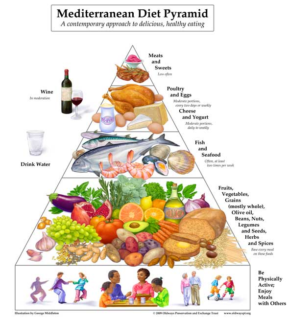 Mediterranean Diet Pyramid - A Heart Healthy Food Pyramid