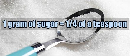 how-many-teaspoons-in-a-gram-of-sugar
